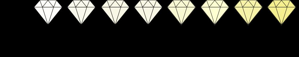 Diamantens färg skala
